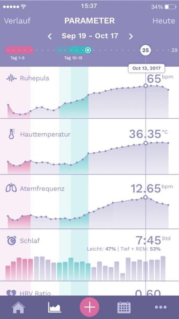 Erfahrungen mit Daten aus der Ava Armband App