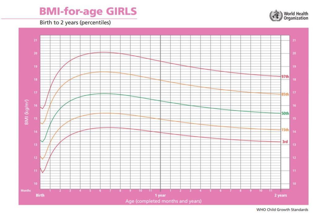 BMI für Babys: Mädchen von 0 bis 2 Jahre