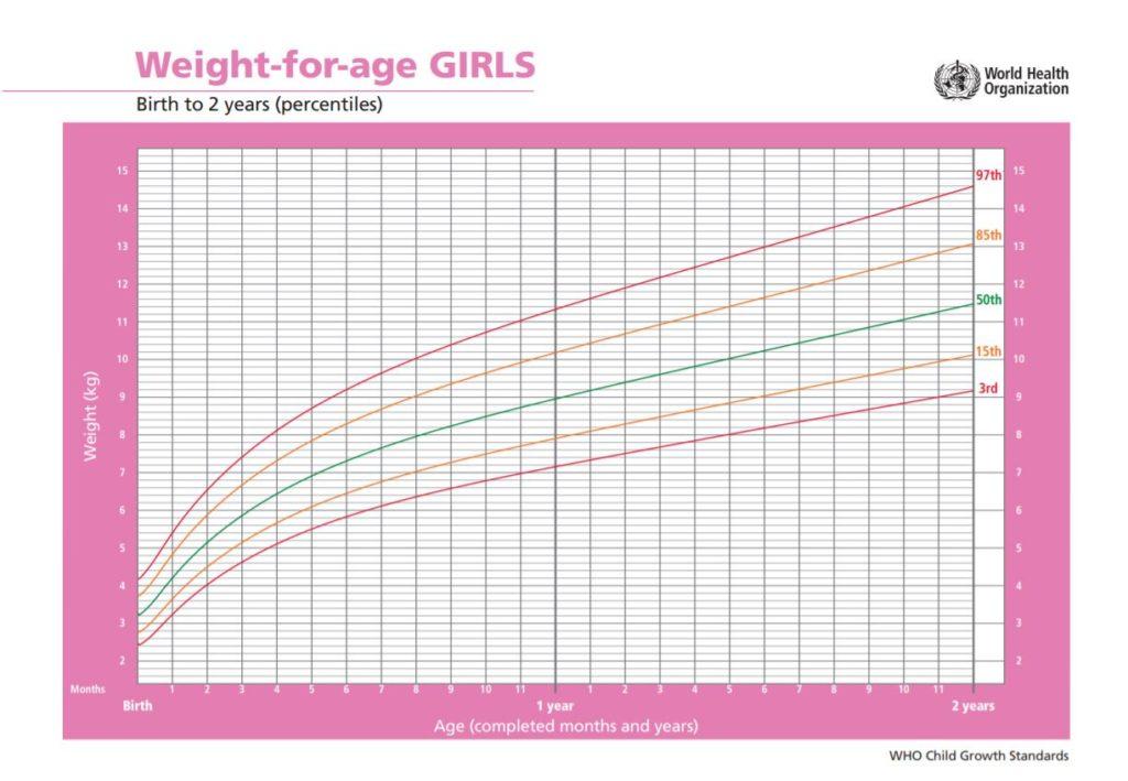 WHO Gewichtskurve für Mädchen 0 - 24 Monate