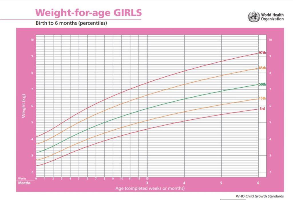 WHO Gewichtskurve für Mädchen 0 - 6 Monate