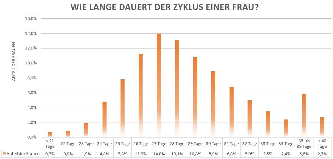 Statistik mit Häufigkeit der Zykluslänge und Anteil der Frauen